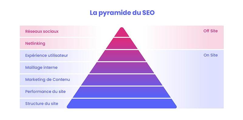 augmenter le trafic sur son site - la pyramide du seo